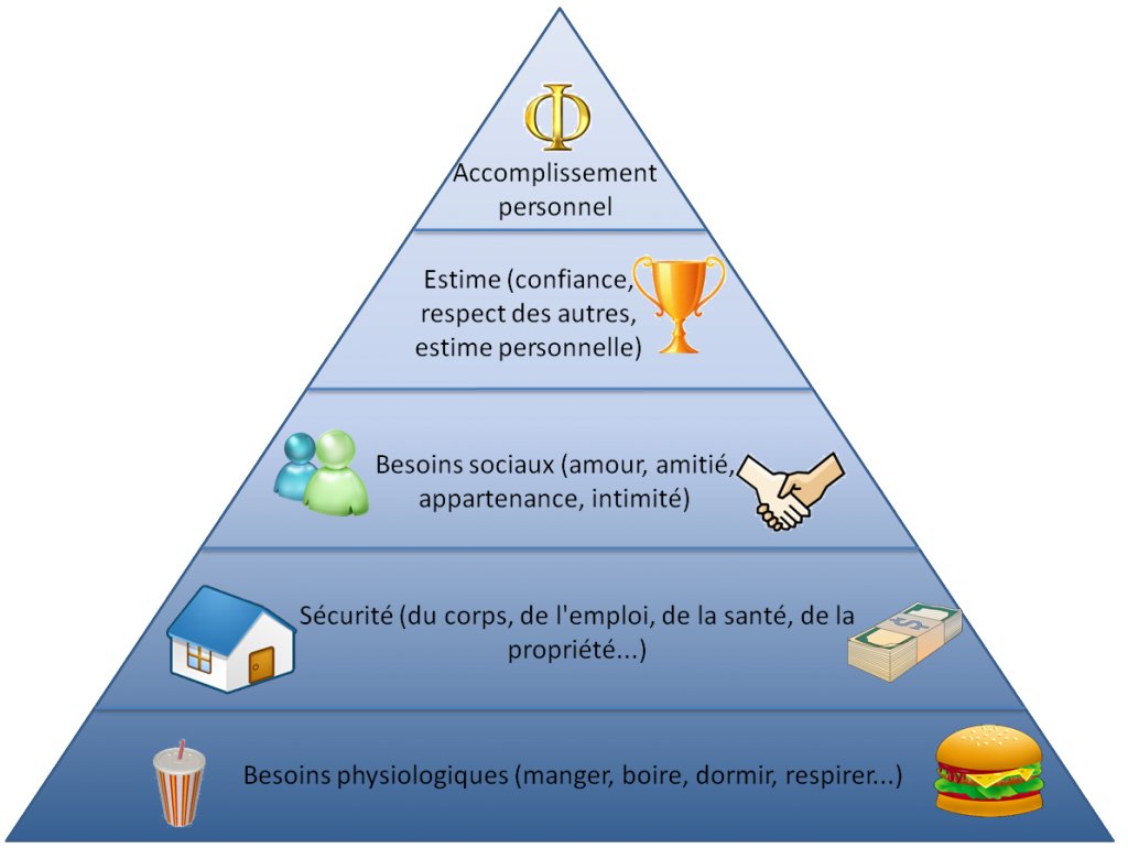 pyramide_besoins_maslow-1024x770